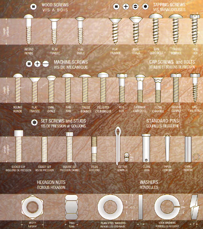 Bolt identification guide: use this cheat sheet to identify a bolt.